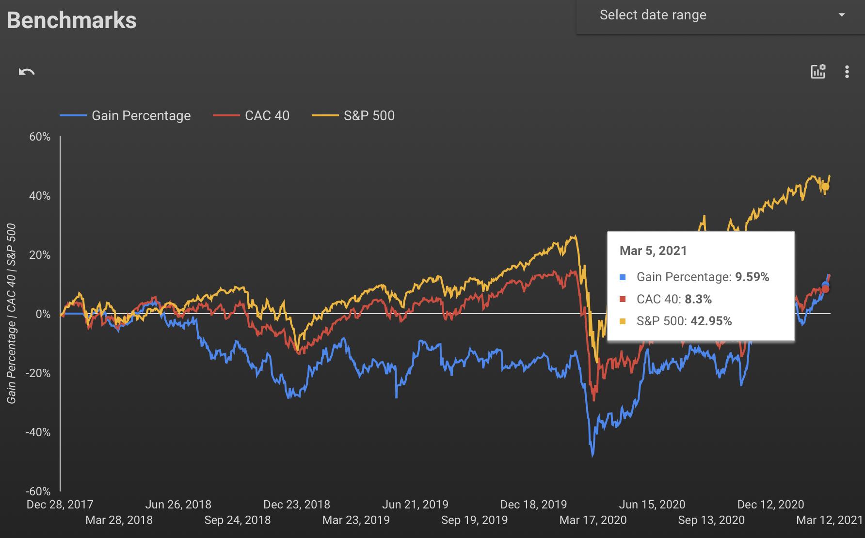 Compare the stock portfolio's performance vs a market indexes