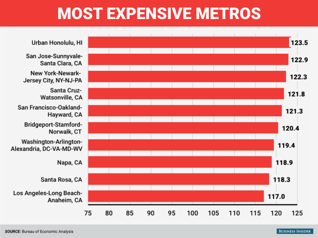 Here Are The 10 Most Expensive Metro Areas In Country Nine On East Coast Or California
