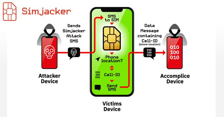 simjacker sim card hacking