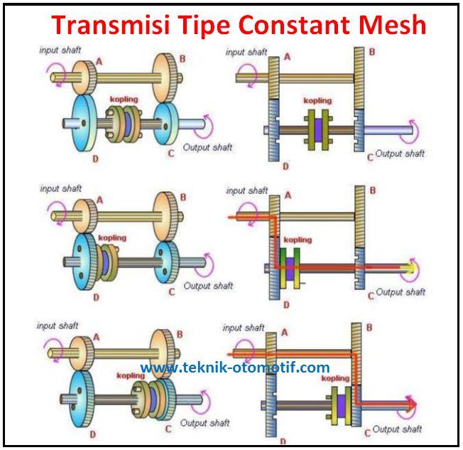 Macam Macam Transmisi Manual Berdasarkan Perpindahan Giginya Teknik Otomotif Com