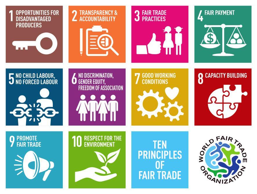 Fair-Trade-Principles