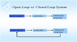 Difference Between Open Loop & Closed Loop Systems