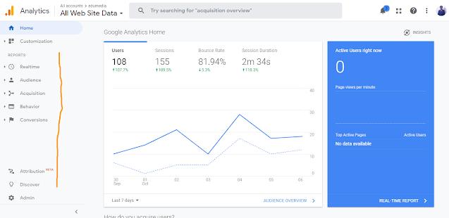 Traffic audit of techazu with Google analytics tools