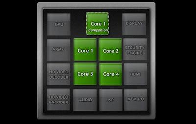 nvidia-kal-el-architecture Nvidia revela 5º núcleo no projeto Kal-El (Tegra 3)