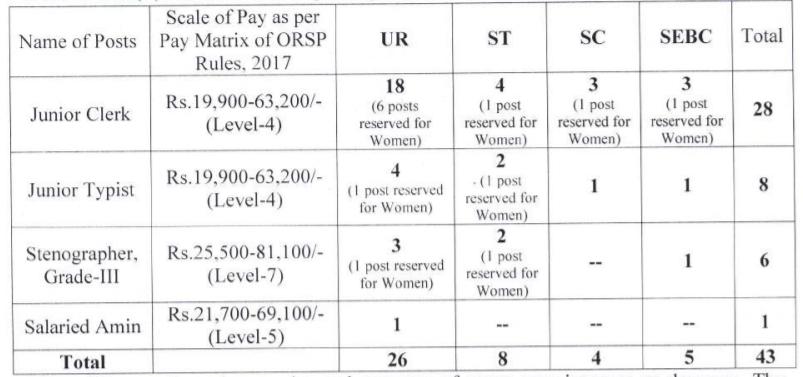 Jr.Clerk/Jr.Typist/Stenographer/Amin Vacancy | Salary 81,100 Rs | Last Date 11th-June-2021