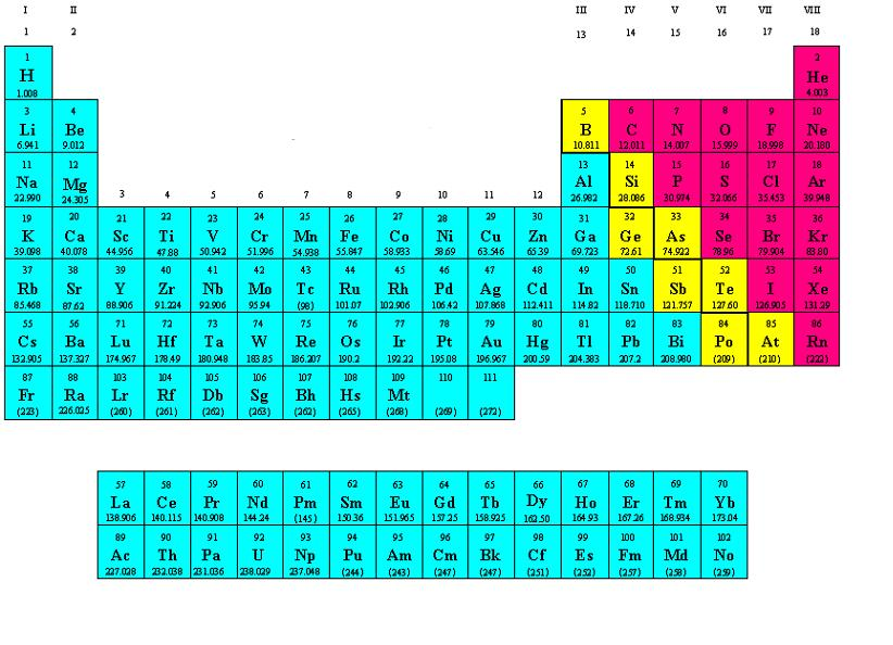 69 periodic table of elements solid liquid gas table solid elements table periodic liquid solid gas of elements of of potpourri elements a panoply medley a urtaz Image collections