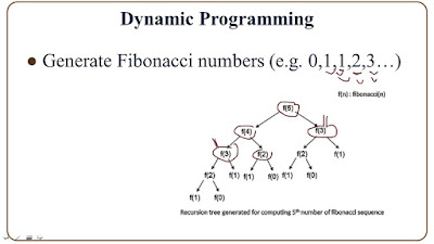 algoritma dinamik