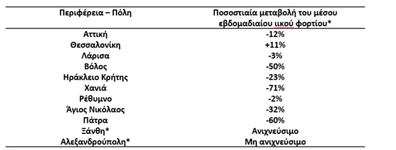Ανιχνεύτηκε γενετικό υλικό του κορονοϊού στα λύματα της Ξάνθης
