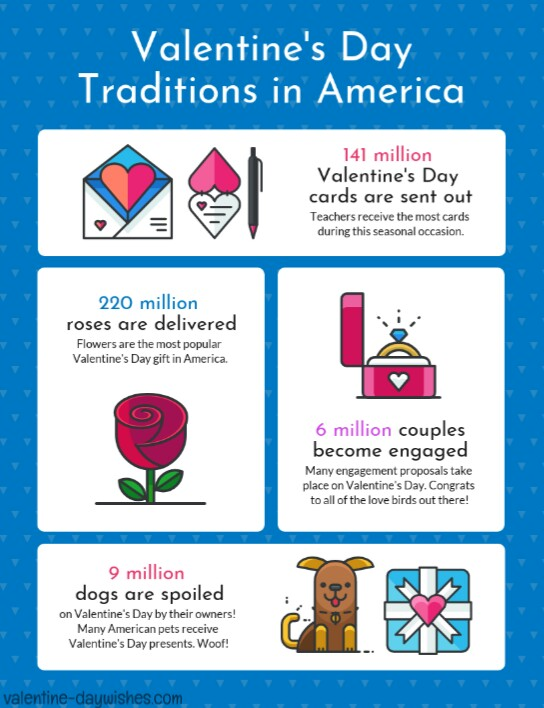 Valentine's Day Traditions in America