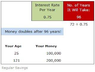 Money doubles after 96 years