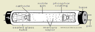 what is fluorescent lamp, fluorescent lamp working principle, fluorescent light @electrical2z