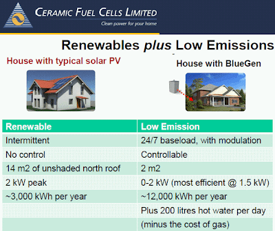 Fuel Cells - Renewables plus Low Emissions