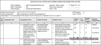 Kisi-kisi PAS Sejarah Indonesia Kelas 12 Tahun 2019/2020