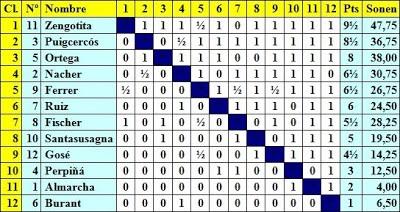 Clasificación del I Campeonato Femenino de Ajedrez Barcelona 1932