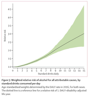 Velvet Glove, Iron Fist: Critiques of the Lancet's 'no safe level' study