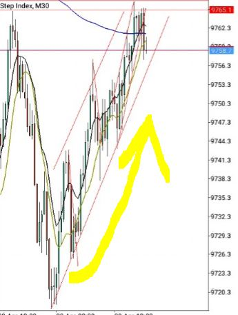 How to place support and resistance forex volitial market
