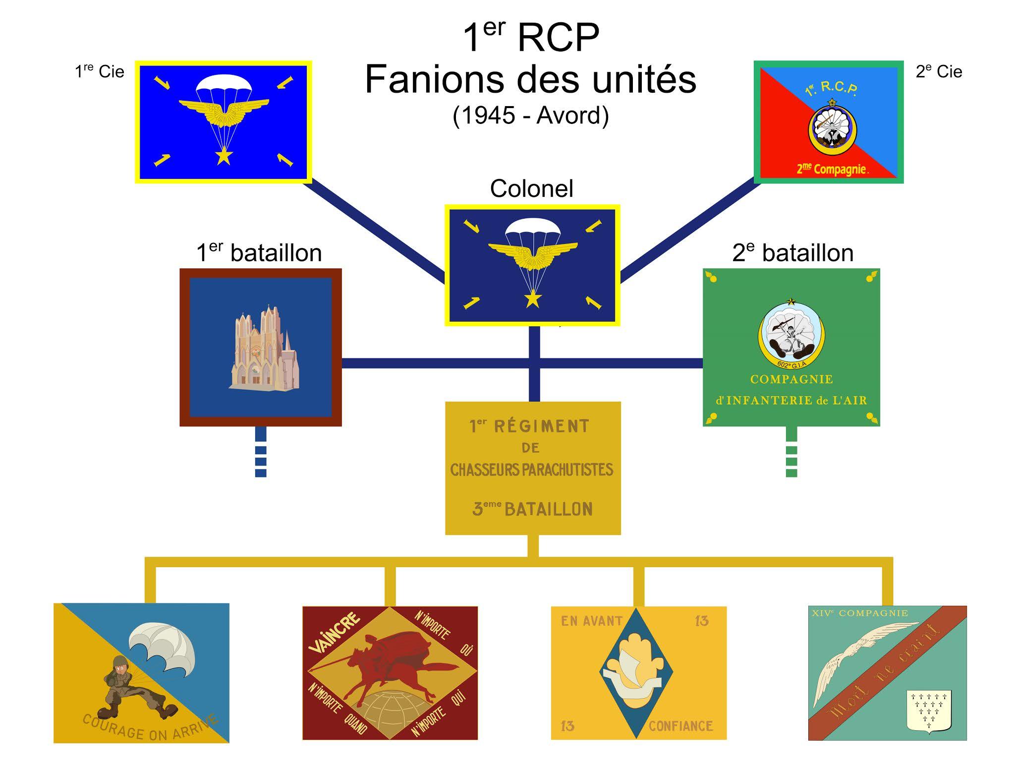 1er RCP - Fanions des compagnies. 1er%2BRCP%2BFanions%2BAvord