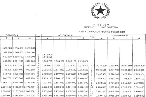 Tabel kenaikan gaji pokok PNS terbaru berdasarkan PP nomor 34 tahun