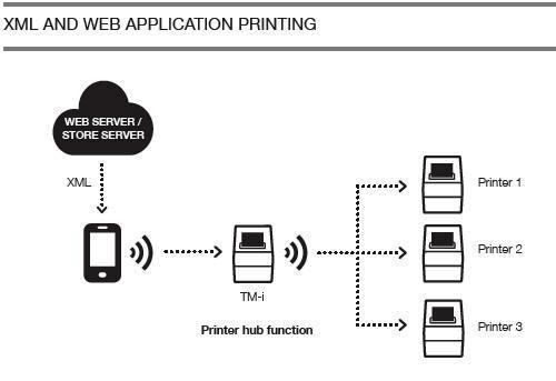 Epson partners with Jimac to showcase next-generation web