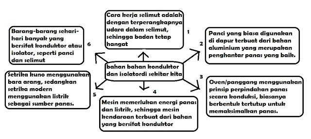 diagram Bahan Konduktor dan Isolator di Sekitar Kita www.simplenews.me