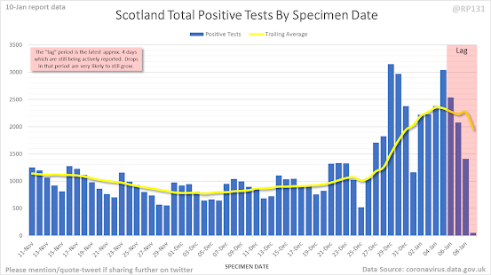 100121 RP131 on Twitter cases by specimen date Scotland