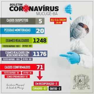 Mucugê registra 01 novo caso da Covid-19