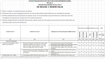 Aplikasi Hitung KKM Kurikulum 2013 Terbaru Hasil Revisi jenjang Sekolah Dasar