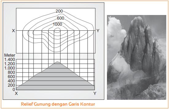 Gambar Relief Gunung dengan Garis Kontur