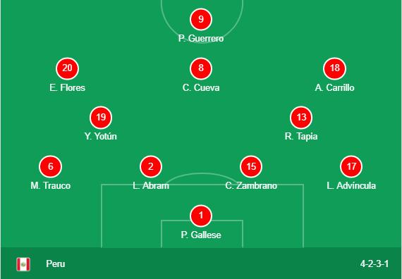 Peru Team Formation