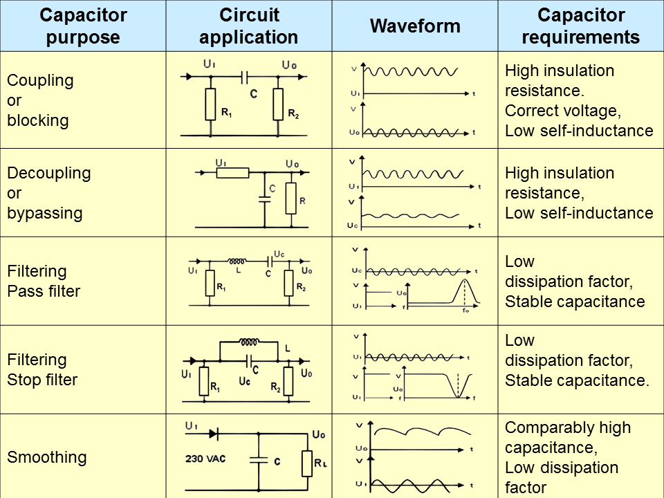 Electrical Engineering World: Capacitors (Purpose, Circuit Application, Waveform, and Requirements)