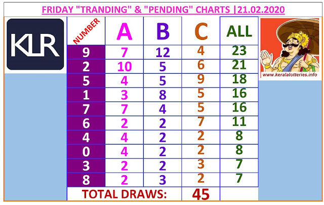 Kerala Lottery Winning Number Trending And Pending Chart of 45 draws on 21.02.2020