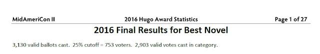 2016 Hugo stats