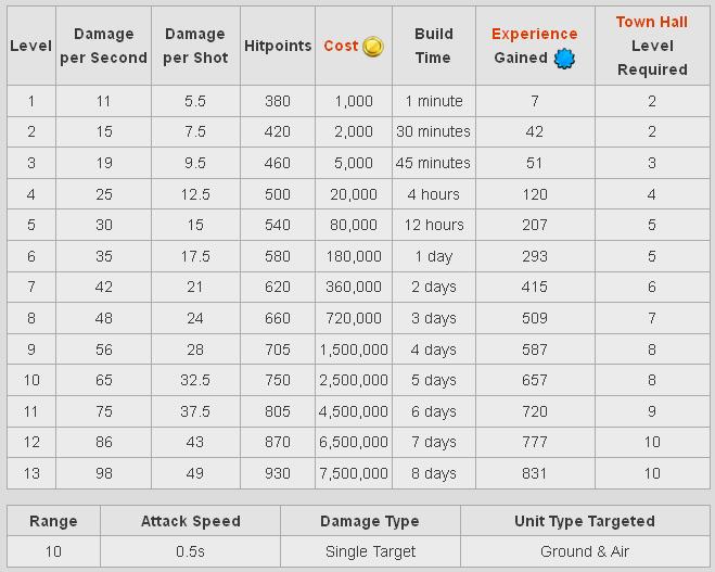Biaya dan Lama Upgrade Archer Tower
