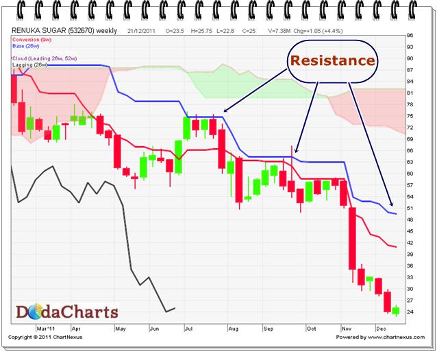 Renuka Sugars Technical chart