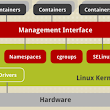 Linux Containers Architecture RHEL 7