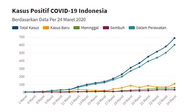 Update Corona 24 Maret 2020: Bertambah 107 Kasus, Total 686 Orang Positif Corona di Indonesia