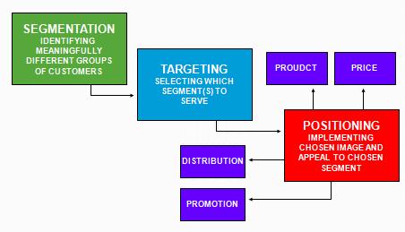 relationship between consumer behavior and target markets