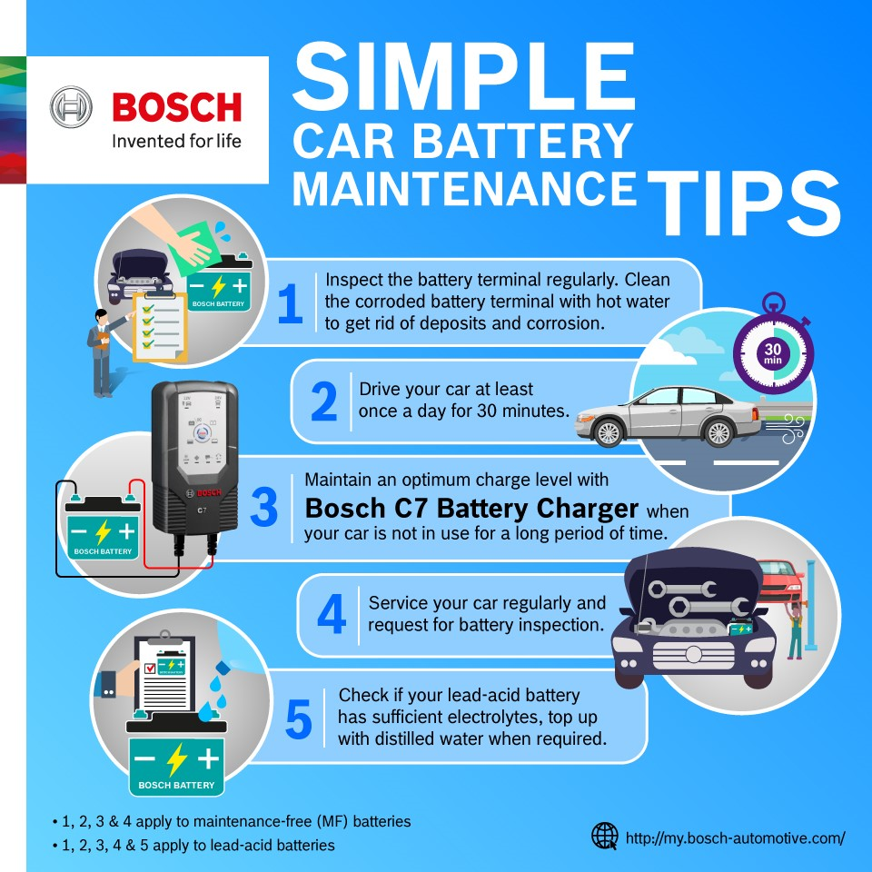 Motoring-Malaysia: Bosch Survey Reveals That Battery Failure is the ...