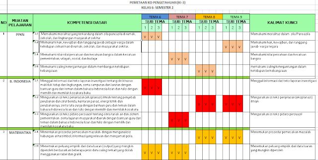 Pemetaan KD kelas 6 Semester 2