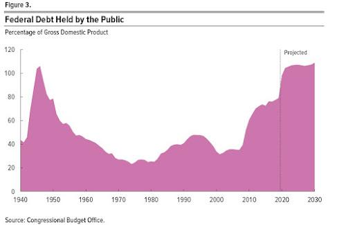 Quando a dívida do governo explode em tamanho, quais opções os países têm? 4