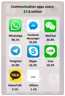 Top communication apps in Malaysia