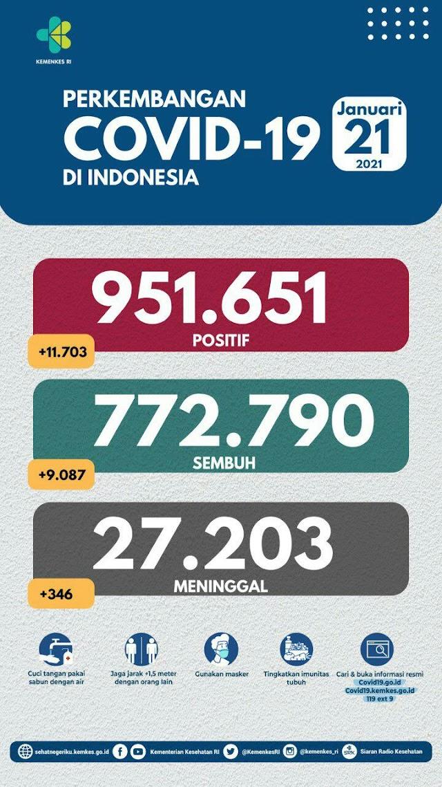 (21 Januari 2021) Jumlah Kasus Covid-19 di Indonesia