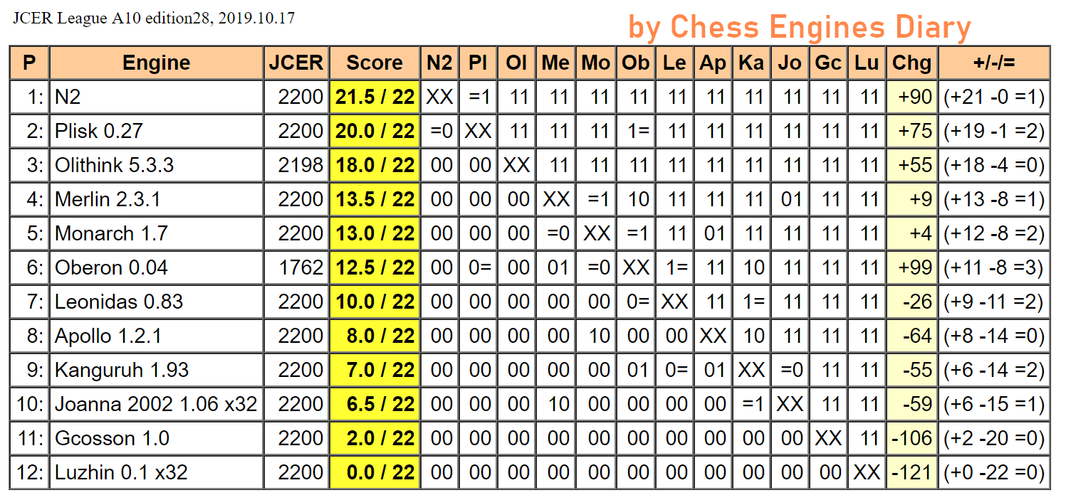 JCER (Jurek Chess Engines Rating) tournaments - Page 19 2019.10.17.LeagueA10.edition28Scid.html