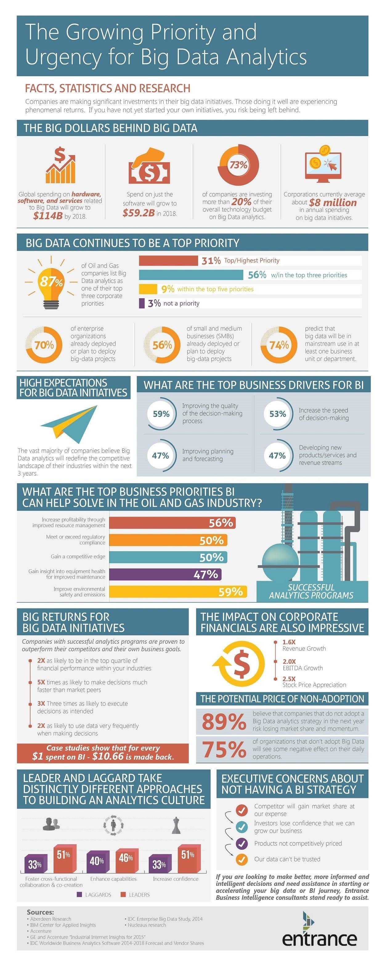 Urgency for Big Data Analytics Infographic #infographic