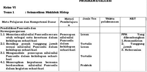 Program Evaluasi Kelas 6 Semester 1 Dan 2 Kurikulum 2013 Revisi 2020