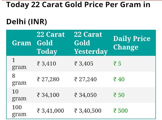 Today 22 carat gold price per gram in Delhi