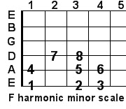 F harmonic minor guitar scale