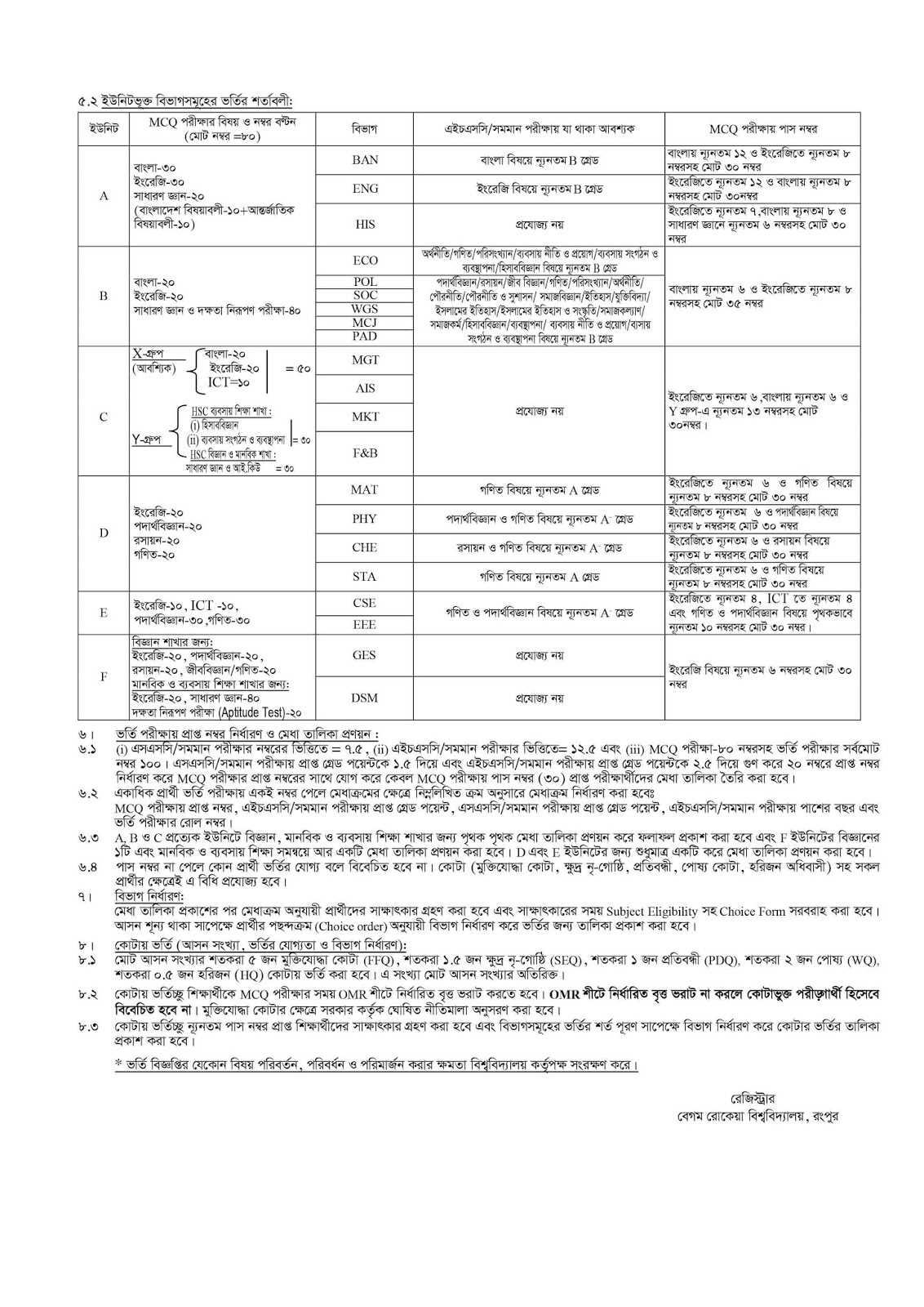 Begum Rokeya University Admission Circular and Prospectus 2018-2019