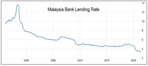 Malaysian banks lending rate