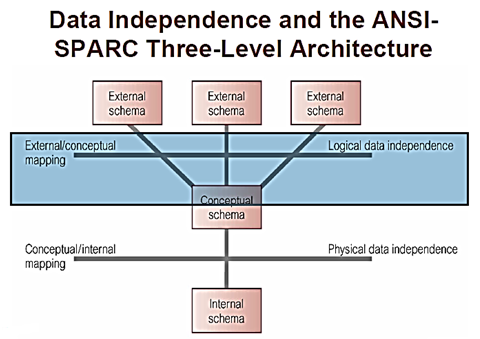 Three level ansi sparc architecture concept formation through these mappings data independence handled in each level ccuart Choice Image